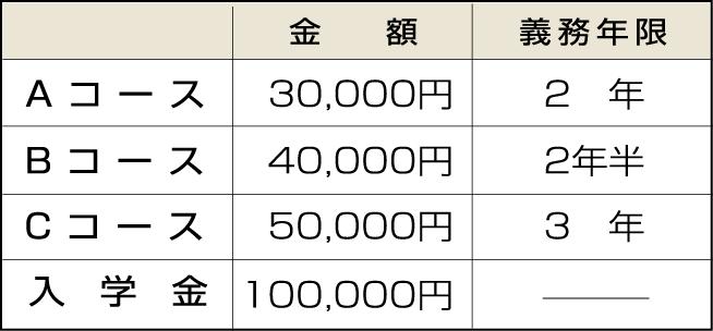 H30 医療福祉学科授業料